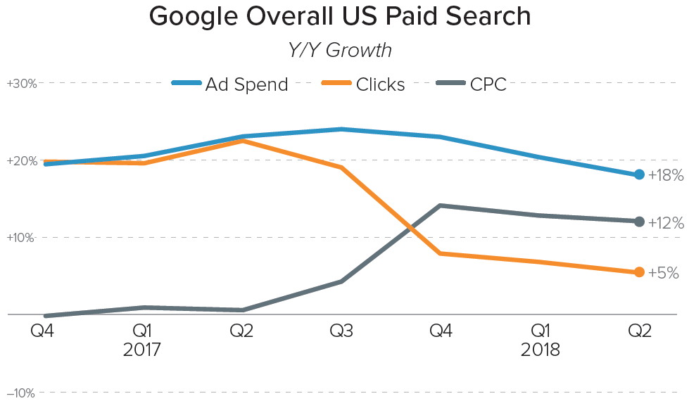 Q2 2018 Google Paid Search Overall