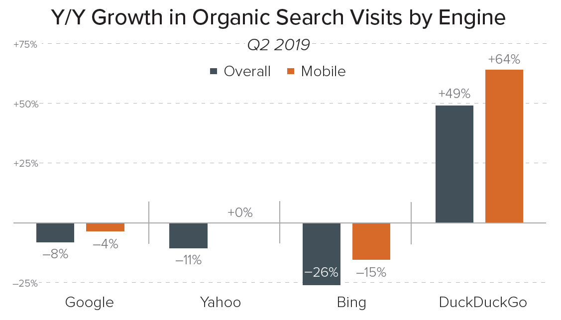 Merkle Q2 2019 Organic Search Visit Growth by Engine