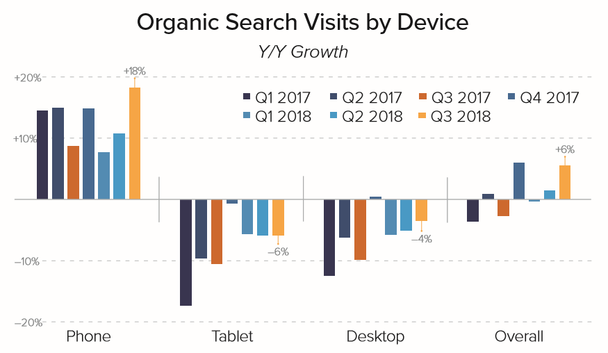 Merkle Q3 2018 Organic Search Growth