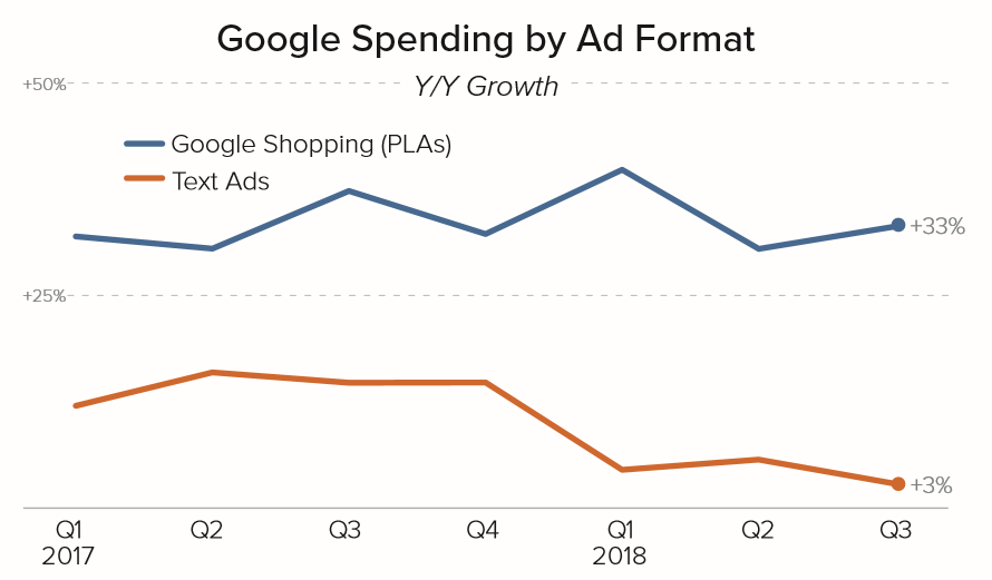 Merkle Q3 2018 Google Spend Growth by Format