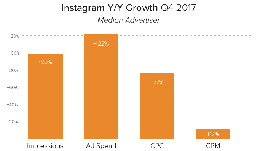 Q4 2017 Instagram Growth