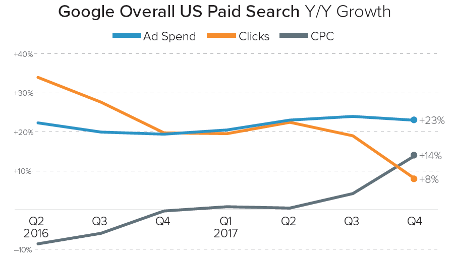 Q4 2017 Google Paid Search