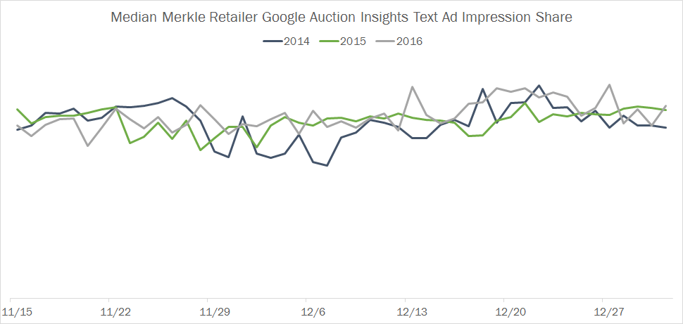 Merkle Retailer Holiday Impression Share