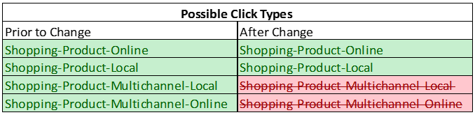 Possible Shopping Click Types