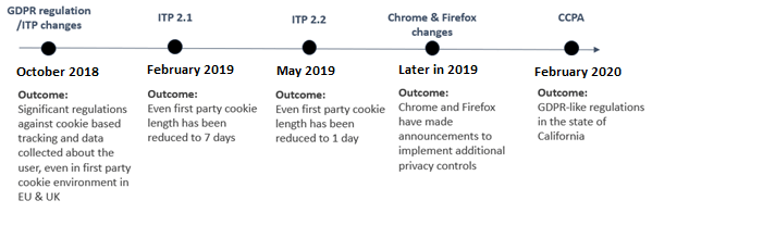 Privacy changes timeline