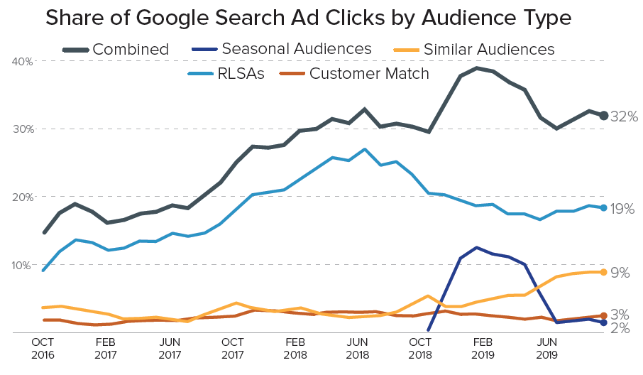 Google Audience Click Share