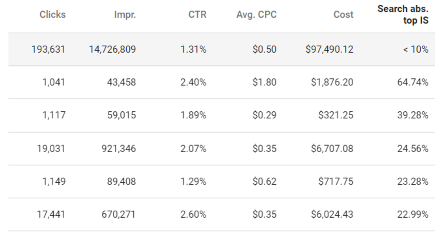 A screenshot of the Adwords Absolute Top Impression Share metric