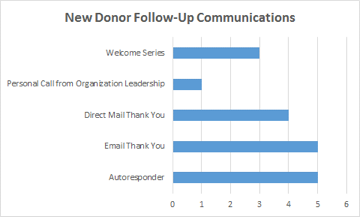 The way nonprofits follow up with new donors varies widely