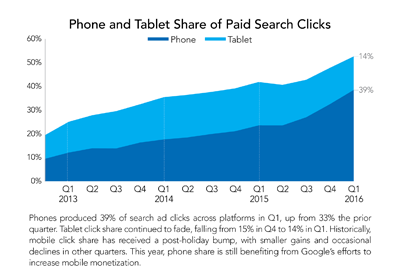 A chart showing the phone and tablet share of paid search clicks in Q1 2016