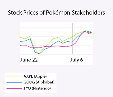 Stock Prices of Pokémon Stakeholders
