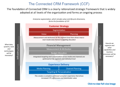 Click here to view full size image of the Connected CRM framework