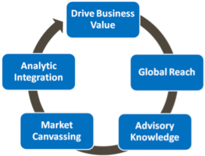 International Data Sourcing Framework