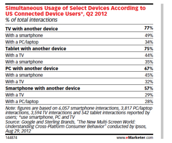 Usage of Select Devices According to US Connected Device Users