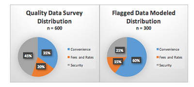 Chart showing Quality Data Survey Distribution and flagged data that needs to be weighted
