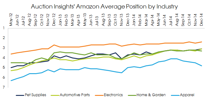 Amazon Average Position by Industry