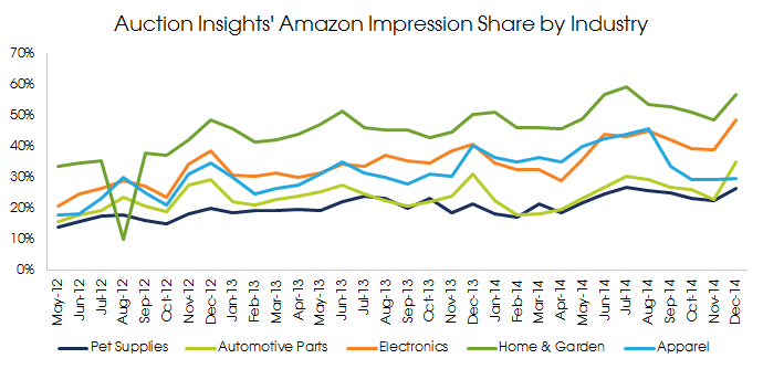 Amazon Impression Share by Industry