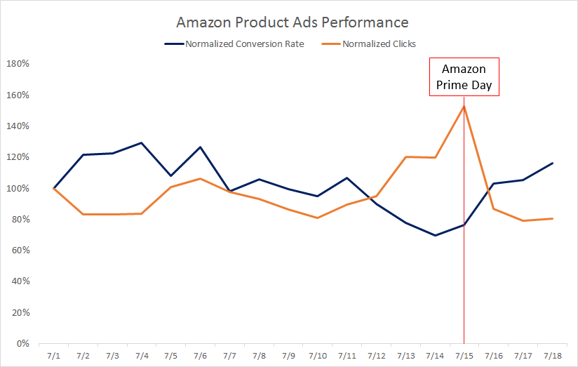 Amazon_Product_Ads_Conversion_Rate_Traffic