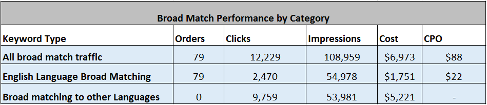 Broad Match Performance By Category