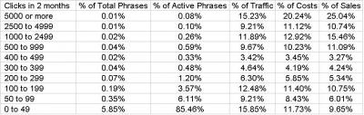 Performance of PPC Tail