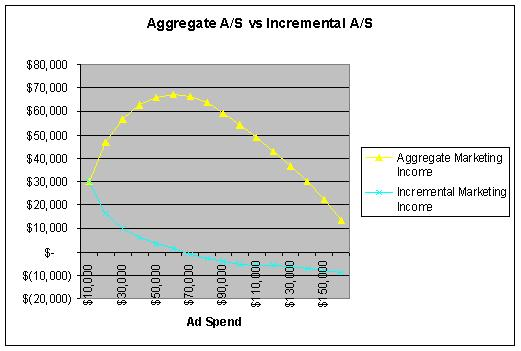 Aggregate versus Incremental Marketing Income