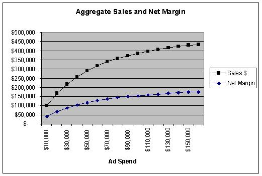 Incremental View of Sales and Margin