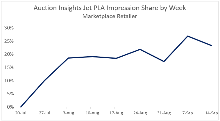 Jet Auction Insights Impression Share by Week