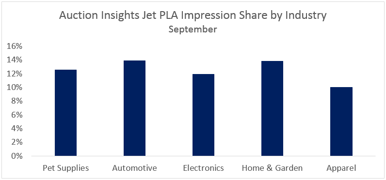 Jet Auction Insights Industry Impression Share