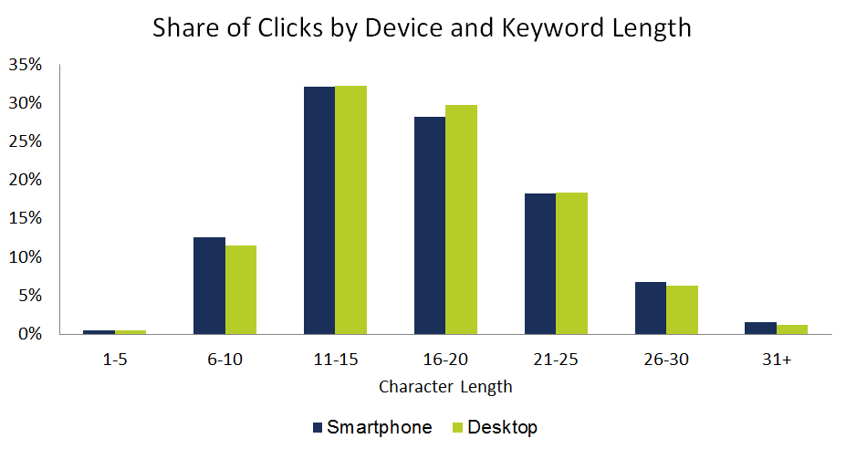Keyword Length Click Share by Device