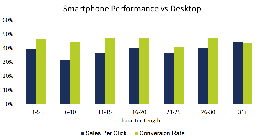 Smartphone vs Desktop by Keyword Length