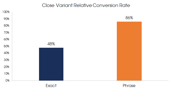 close_variant_conversion_rate