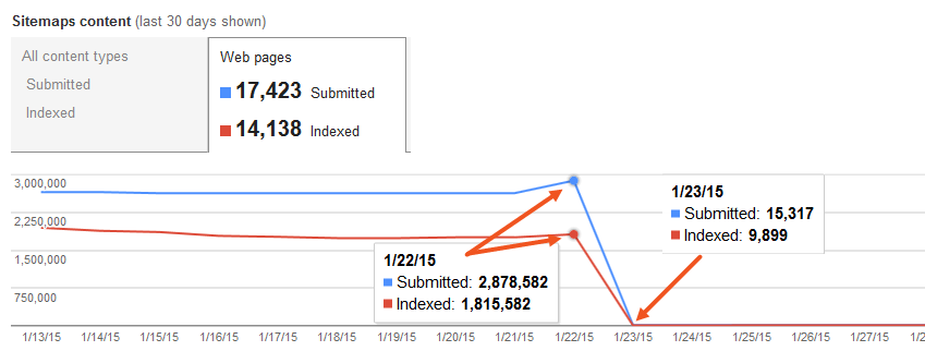avoiding inaccurate url counts in google webmaster tools sitemaps