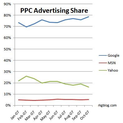 october 2007 ppc ad spend share google yahoo microsoft