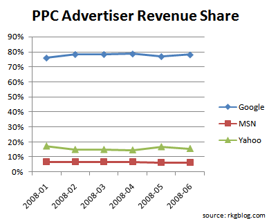 revenue-paid-search-share-june-2008