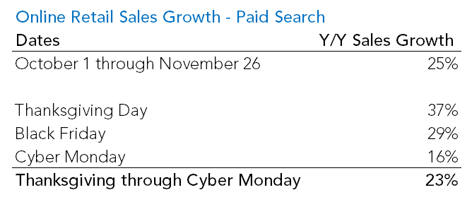rkg-cyber-monday-growth-2014