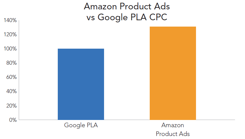rkg-dmr-q1-2014-cse-plas-vs-amazon-product-ads-cpc