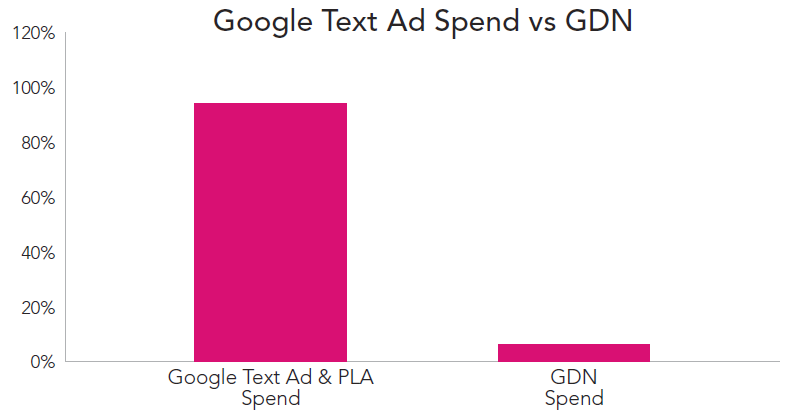 rkg-dmr-q1-2014-display-gdn-vs-google-search-ads