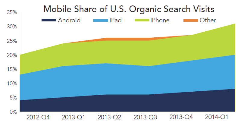 rkg-dmr-q1-2014-organic-search-mobile