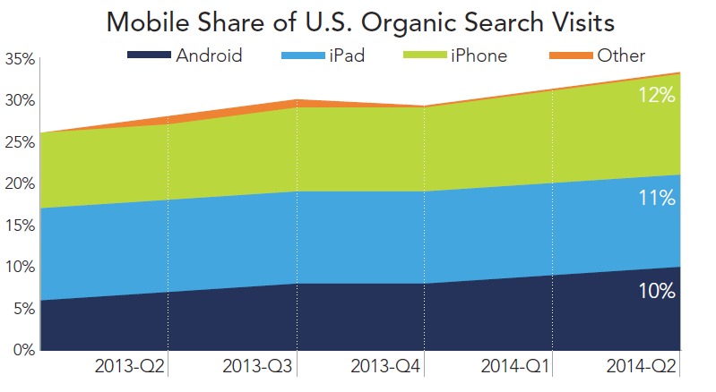 rkg-dmr-q2-2014-organic-search-mobile-share