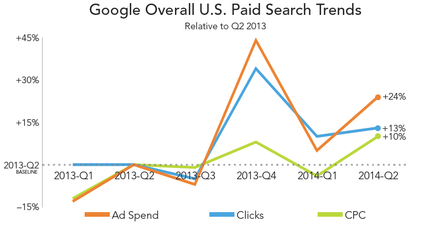 rkg-dmr-q2-2014-paid-search-google-overall