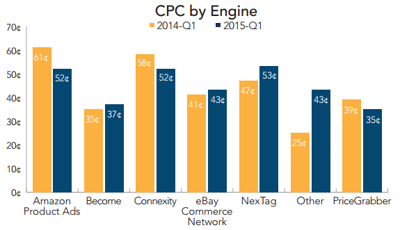 rkg-q1-2015-cse-cpc-by-engine