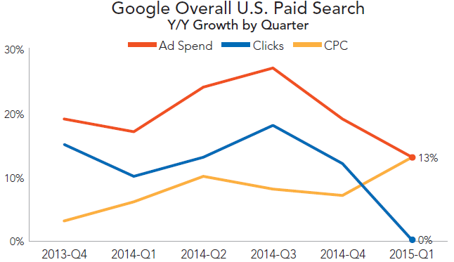 rkg-q1-2015-paid-search-google-overall