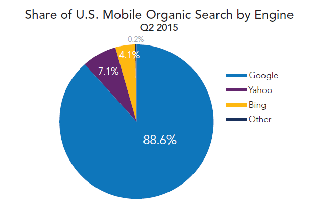 rkg-q2-2015-organic-mobile-visit-share-by-engine