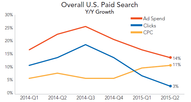 rkg-q2-2015-paid-search-overall