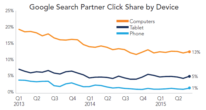 rkg-q2-2015-paid-search-partner-click-share-by-device