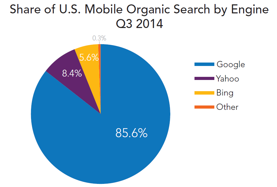 rkg-q3-2014-organic-search-mobile-visit-share-engine