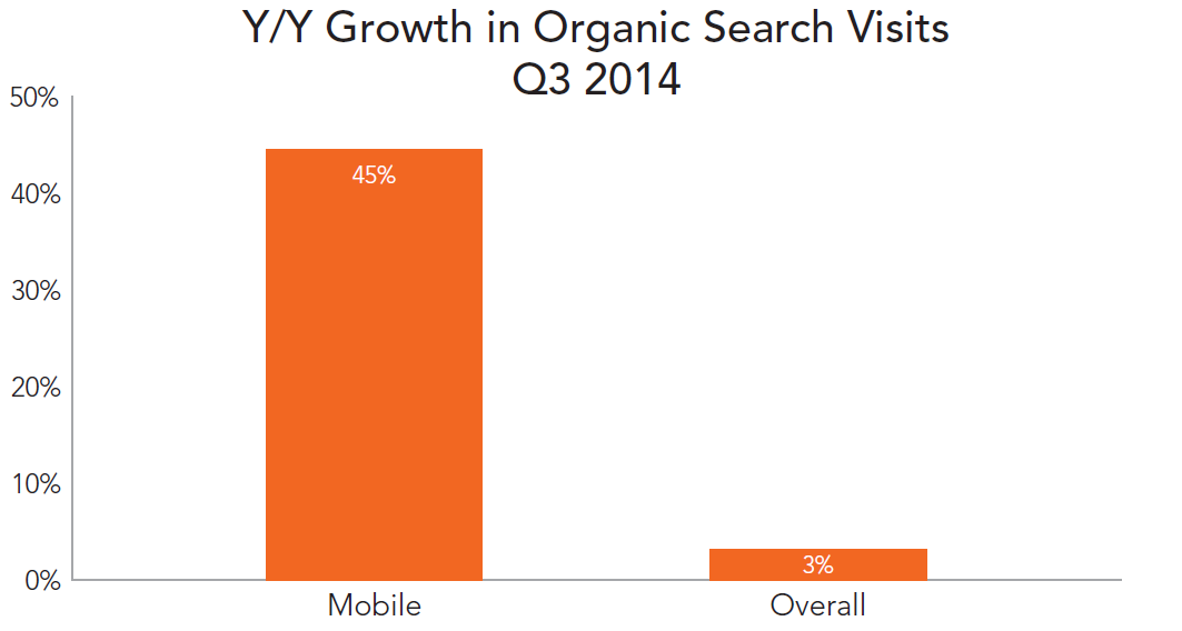 rkg-q3-2014-organic-search-visit-growth-device