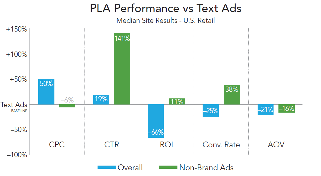 rkg-q3-2014-paid-search-google-pla-performance