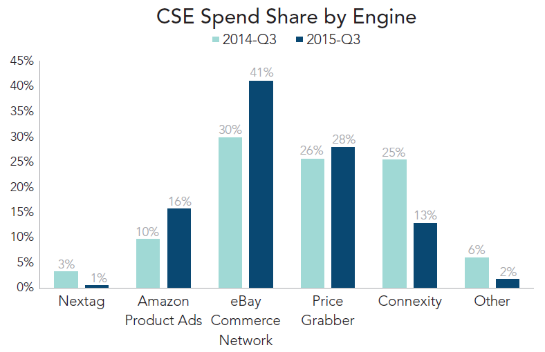 RKG q3 2015 CSE spend share
