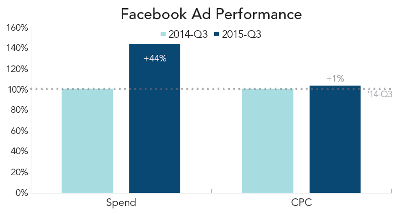 rkg q3 2015 display facebook spend cpc growth