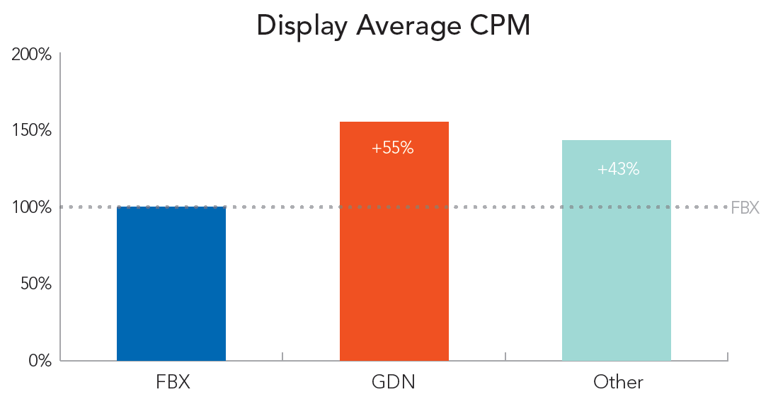 rkg-q4-2014-display-cpm-by-source